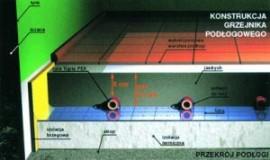 Chemia budowlana - Niskotemperaturowe ogrzewanie płaszczyznowe