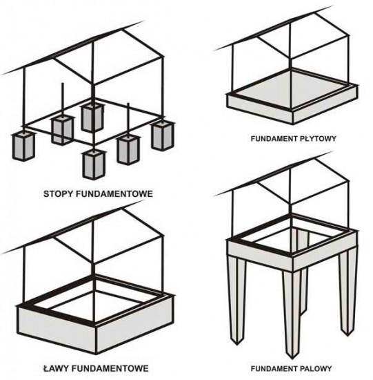 Chemia budowlana - Rodzaje fundamentów